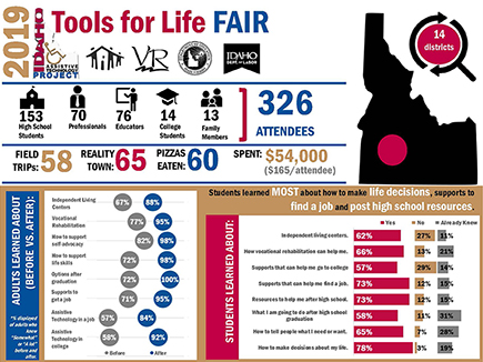 Tools for Life 2019 Summary Infographic.