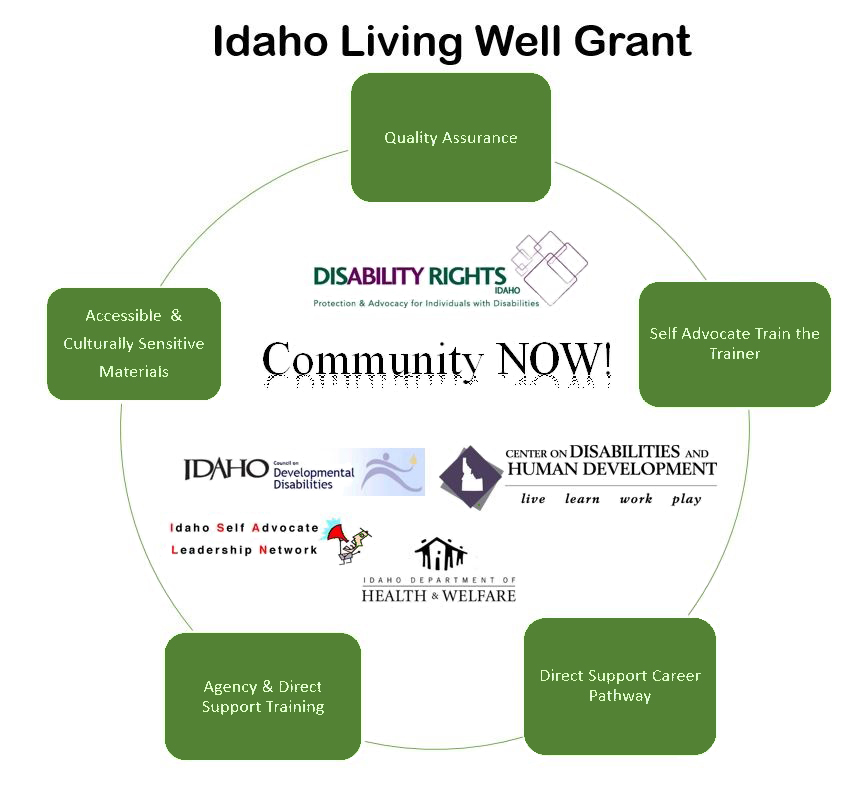 Idaho Living Well Grant cycle with supporting organizations.